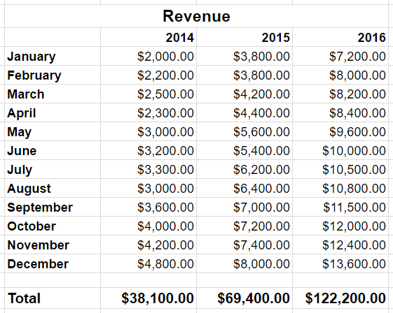 Example Revenue Spreadsheet