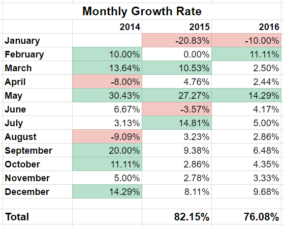 Monthly Growth Rate Spreadsheet